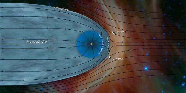 Grafik som visar rymdsondernas placering i relation till heliosfären. NASA / TT NYHETSBYRÅN