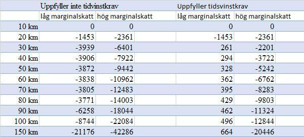 Källa: Skattelättnad för arbetsresor, Statens offentliga utredningar.