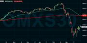 """MA50 (grön linje) skär ner under MA200 (röd linje) vilket enligt teknisk analys kallas för """"dödskors""""."""