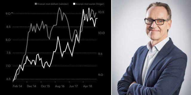 Kronan mot dollarn och euron de senaste fem åren / Michael Grahn Bloomberg / Danske Bank