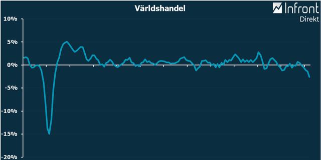 graf CPB världshandel, momentum