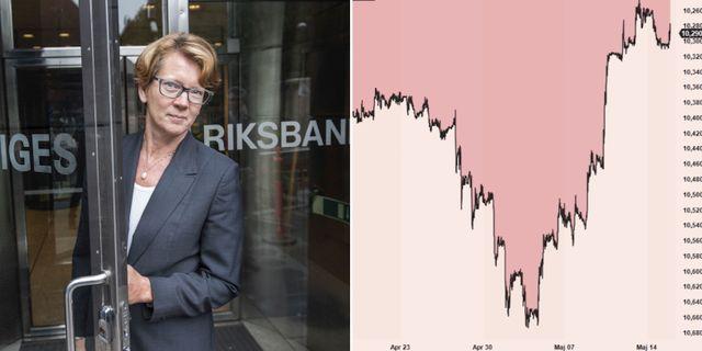 Kerstin af Jochnick, vice riksbankschef. Kronan mot euron den senaste månaden.  TT / Infront