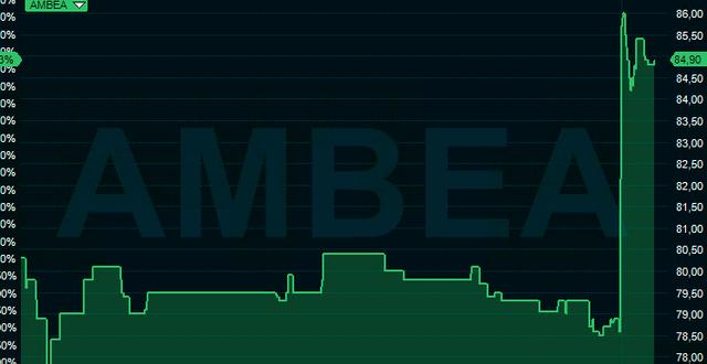 Skärmdump över Ambeas aktieutveckling de senaste två handelsdagarna.  Skärmdump Infront