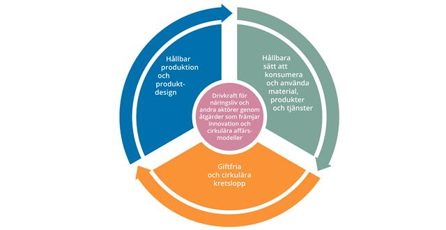 De fyra fokusområdena i regeringens strategi för cirkulär ekonomi.  Illustration: Regeringskansliet