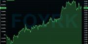 Fourlis Groups börsutveckling hittills i år Infront.