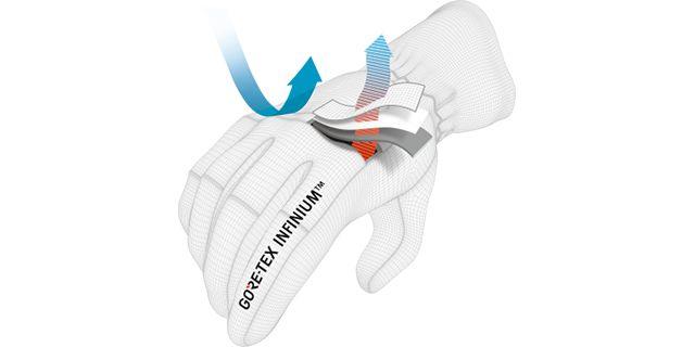 Membranet som finns i WINDSTOPPER®-handskarna fungerar som ett ultratunt skyddslager.