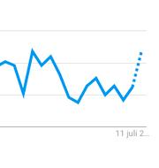 Sökningar på Dow Jones.  Google Trends