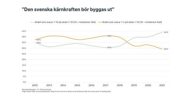 Källa: Svenskt Näringsliv