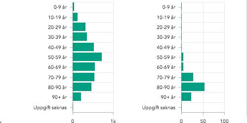 Det vänstra stapeldiagrammet visar konstaterade sjukdomsfall per åldersgrupp, det högra visar de svenska dödsfallen. Folkhälsomyndigheten