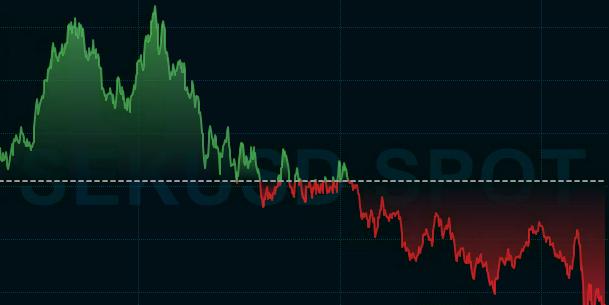 SEK/USD de senaste 3 åren.  Infront