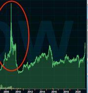 VW:s kursutveckling sedan 2000, med short squeezen 2008 inringad, intill bild av Merkel och Diess.  Infront.