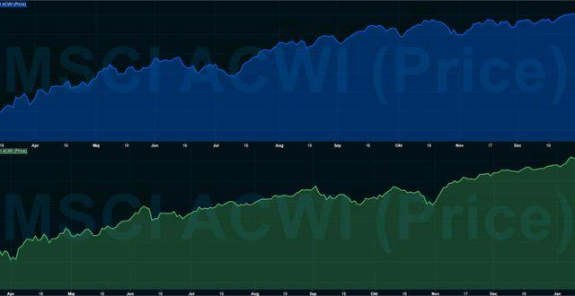 MSCI All-Country World Index 2009 i blått och sedan i mars i grönt.  Infront.