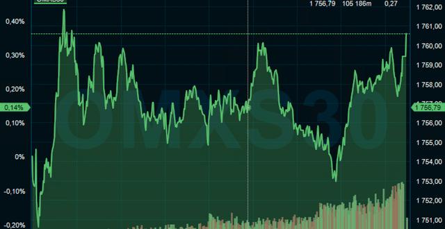 Skakig handel på Stockholmsbörsen på onsdagen. Infront