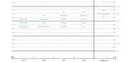 Dot plot-kartan avslöjar att nästan hälften av Fed-ledamöterna vill höja en gång till i år Federal Reserve/Skärmdump