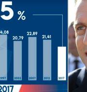 Grafik över valdeltagande vid lunchtid i parlamentsvalen 1997, 2002, 2007, 2012 och 2017 / president Emmanuel Macron Le Figaro / TT