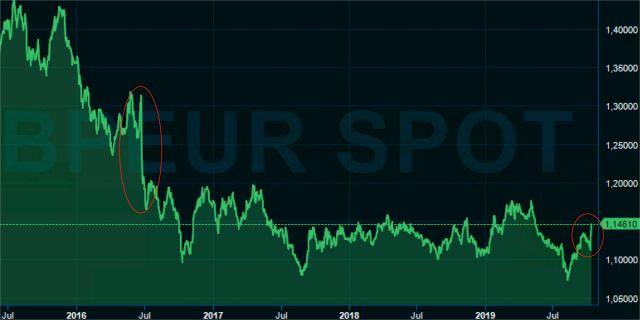 Pundets resa mot euron – från folkomröstningen (vänster ring) till slutet på denna vecka (höger ring).