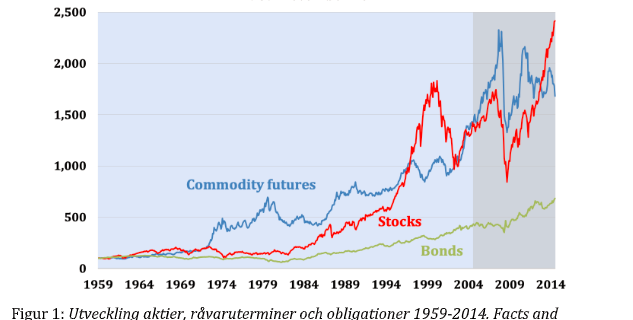 Figur 1: Utveckling aktier, råvaruterminer och obligationer 1959-2014. Facts and Fantasies about Commodity Futures Ten Years Later. 2015, s 6.