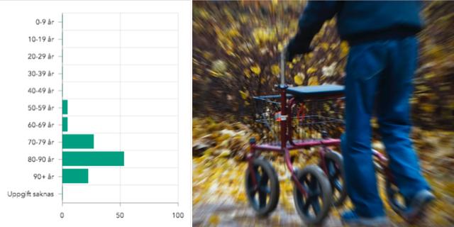 Stapeldiagrammet till vänster visar åldern på de 110 svenska dödsfallen. Statistiken visar att en klar majoritet av de som dör i sjukdomen är över 80 år. TT