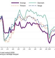 Folkhälsomyndighetens graf över resor i Norden. TT/Folkhälsomyndigheten