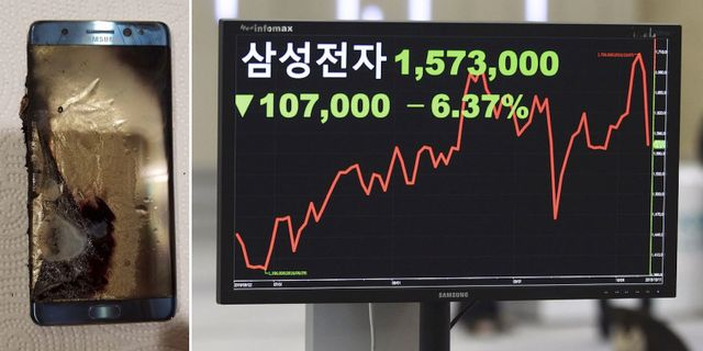Exploderad Note 7-telefon. Samsungs kursras kostade företaget närmare 200 miljarder kronor i börsvärde. TT