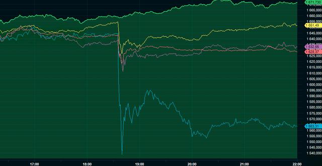 Amazon (grönt) mot bland andra Kroger (blått). Infront.