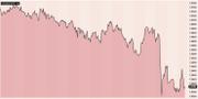 Kronans värdeutveckling mot dollarn.