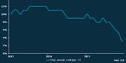 Småhusprisernas utveckling i årstakt. Direkt