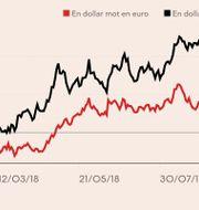 Dollarn mot kronan och euron i år. Bloomberg